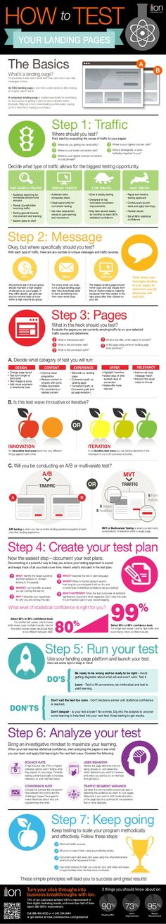 How to Test Your Landing Pages [Infographic] by ion interactive via slideshare