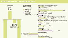 Ignacio Gómez Escobar / Consultor Retail / Investigador: Consumo de los hogares creció 2,1% en 2016