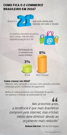 E-commerce 2016: consumidor quer mais do que frete grátis e promoções