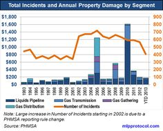 Liquids pipelines are the biggest problem when they rupture and leak and represent of the reportable incidents and of the property damage over the time frame shown. Pipe Repair, Bar Chart, Frame, Picture Frame, Bar Graphs, Frames