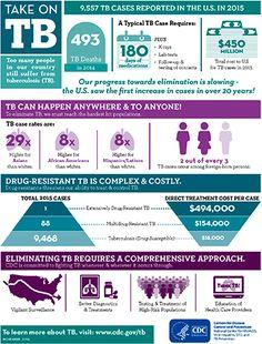 CDC   TB   Infographics - Take on Tuberculosis (TB)