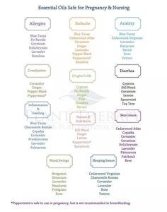 Safe oils to use while pregnant and nursing