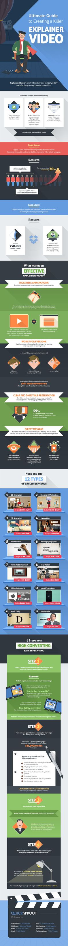 The Ultimate Guide to Creating a Killer Explainer #Video - Feb 27, 2015