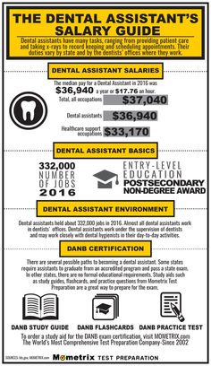 Dental Assistant Salary Guide Study Orthodontics Teeth Tooth