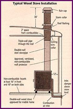 Diagram for wood stove installation into Mobile or Manufactured Home. Wood Stove Installation, Wood Stove Surround, Installing A Fireplace, Mobile Home Living, Pellet Stove, Stove Fireplace, Remodeling Mobile Homes, Wood Burner, Do It Yourself Home