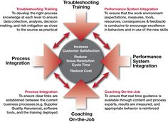 The Five Catalysts of Implementation Success - Kepner-Tregoe