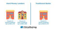 Financing REO Properties Hard Money vs Traditional Bank
