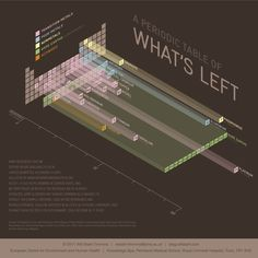 Periodic Table of What's Left by Will Stahl-Timmins.