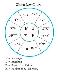 Ohms Law Chart.
