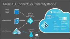 Azure Active Directory B2C Generally Available in North America: Microsoft has started rolling out Azure Active Directory to general…