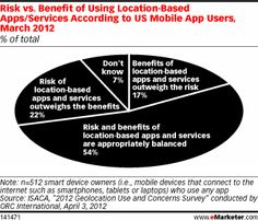Risk vs. Benefit of Using Location-Based Apps/Services According to US Mobile App Users, March 2012 (% of total)