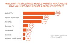 Mobile payments adoption