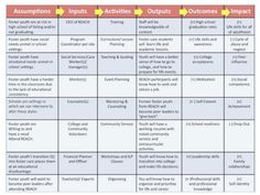 Image result for theory of change template od ideas and models image result for theory of change template maxwellsz