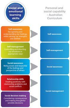 Friendly Schools Plus links to the Australian Curriculum