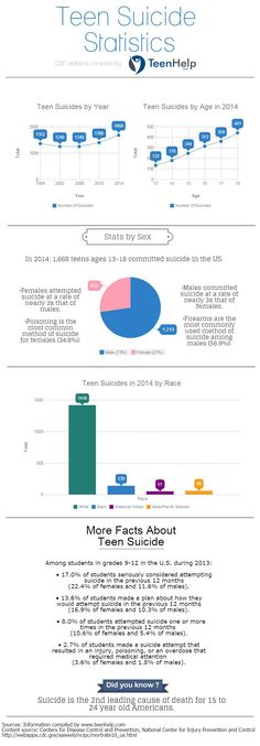 Stay informed & keep your family safe. Teen suicide is a rising problem in the US.