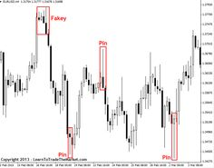 The Pin Bar Trade Setup (Price Action Trading)