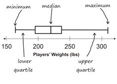 box and whisker plot NBA players