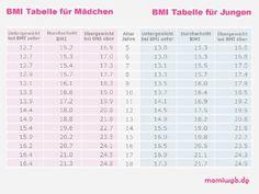 Mamiweb.de - Wieviel dürfen Kinder und Jugendliche wiegen?