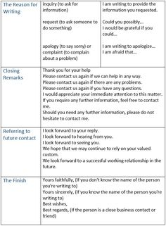 How to Write a Business Letter. Parts of a Business Letter. Important phrases for writing business letters. - learn English,writing,english