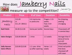 Jamberry Nails Competitors   Blog