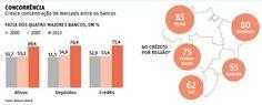 Com fusões e fechamentos, quatro maiores bancos têm 71% do crédito   Gavião da Paraíba