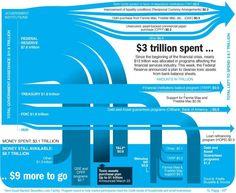 金融危機:アメリカ政府の救済額予算 インフォグラフィック | 金融研究