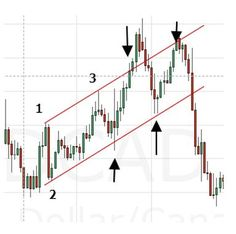 Drawing a channel for price? http://tradingflag.weebly.com/channel.html