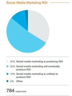 5 Social Media Trends for 2014, New Research - Social Media Examiner   #TheMarketingTechAlert