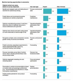 98 best datascience images on pinterest campaign content and info 120 machine learning business ideas from the latest mckinsey report machinelearning fandeluxe Choice Image