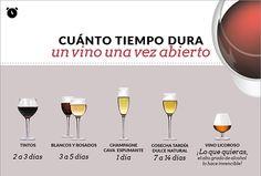 ¿Cuánto tiempo dura un #vino, una vez descorchado? No todo el mundo lo sabe...  Evitando despistes ¡Esta infografía!