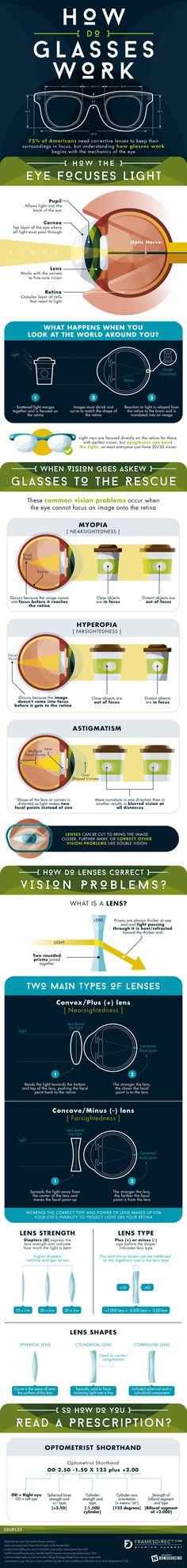 How Do Eyeglasses Work - Industrial Design Infographic