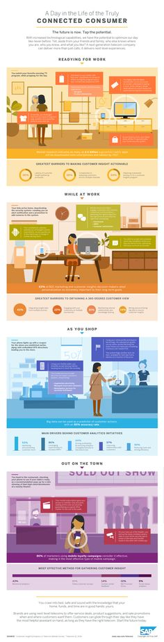 A Day in the Life of the Truly Connected Consumer #infographic #Technology #Business #Marketing
