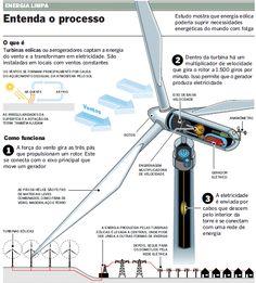 Energia Eólica - Uma boa aposta para o futuro | Profissionaltech_3                                                                                                                                                                                 Mais
