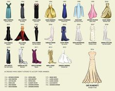 This infographic shows what every Oscars Best Actress dress has had in common...