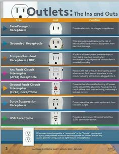 Understanding the Ins and Outs of Electrical Outlets The Electrical Safety Foundation International (ESFI) has a very useful graphic to help you navigate the ins and outs of electrical outlets. Home Electrical Wiring, Electrical Safety, Electrical Projects, Electrical Outlets, Electrical Installation, Installing Electrical Outlet, Residential Electrical, Electrical Symbols, Electrical Connection