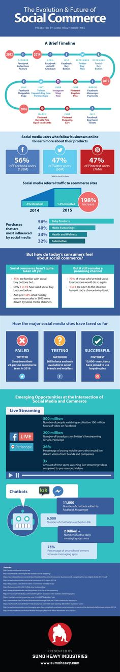 Why You Shouldn't Give Up on Social Commerce (Infographic). Few consumers directly purchase through social channels -- because they haven't quite figured it out yet. Marketing En Internet, Facebook Marketing, Marketing Digital, Online Marketing, Social Media Marketing, Marketing Tools, Content Marketing, Social Media Trends, Social Networks
