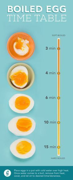 How to Make the Perfect Boiled Egg Every Time From soft and runny to t. - How to Make the Perfect Boiled Egg Every Time From soft and runny to totally solid to everything in between, here's what you need to know. Eat a balanced diet - Healthy Snacks, Healthy Eating, Healthy Recipes, Healthy Tips, Clean Eating, Diet Recipes, Easy Recipes, Healthy Weight, Healthy Cooking