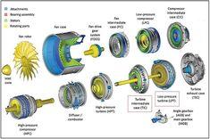 Turbine Engine, Gas Turbine, Rocket Engine, Jet Engine, Aerospace Engineering, Mechanical Engineering, Go Kart Buggy, Reactor, Fluid Mechanics