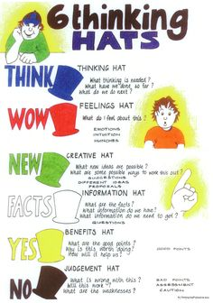 Start the new school year off, with this 6 Thinking Hats poster. Download it and encourage students to refer to it when learning.