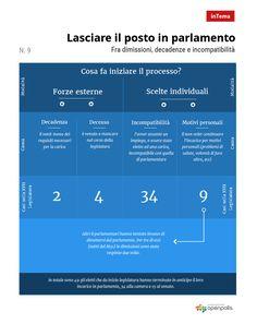 Lasciare il posto in parlamento - l'infografica