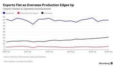 Japanese Companies Keep Moving Factories Overseas - Bloomberg Business