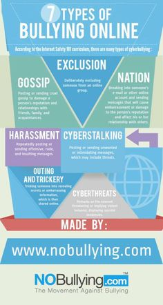 It's important to know what types of bullying/inappropriate behaviors exist to try to prevent or avoid them. cyberbullying, online safety, teens and technology, cyber safety Cyber Bullying, Stop Bullying, Teen Bullying, What Is Cyberbullying, Bullying Lessons, Anti Bullying Activities, Bullying Quotes, Social Media Etiquette, Learning Disabilities