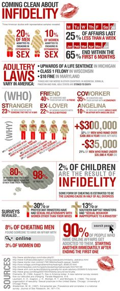 Differences Between Males and Females and Causes of InfidelityPositiveMed | Positive Vibrations in Health