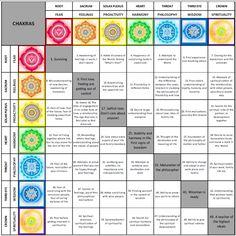 Chakras: 7 year development life-cycles