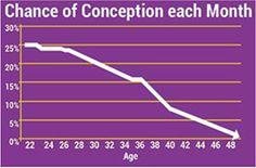 Why freeze your eggs? #eggfreezing #vitrification #fertility
