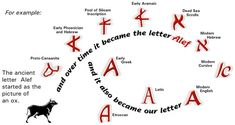 heart of the ancient hebrew alphabet lamed | The letter A or Alef in Hebrew