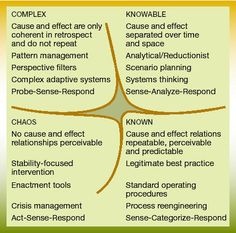 Cynefin Framework - Creating a great user experience is a back and forth between knowable and complex. Innovation happens at complex.