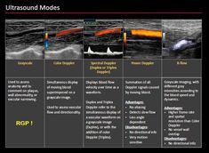 Ultrasound School, Ultrasound Physics, Vascular Ultrasound, Ultrasound Sonography, Radiology Imaging, Medical Imaging, Cardiac Sonography, Ultrasound Technician, Interventional Radiology