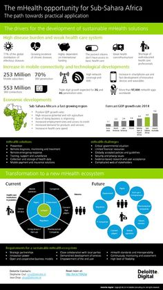 The mHealth opportunity in Sub-Sahara Africa {Deloitte}