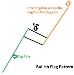 How to Trade Bullish Flags > https://www.dailyfx.com/forex-education/junior/forex-articles/2012/02/21/How_to_Trade_Bullish_Flag_Patterns.html (useful #trading article for #trader)